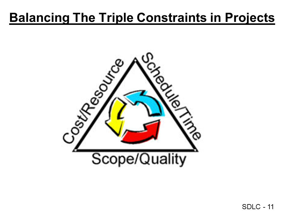Balancing The Triple Constraints in Projects