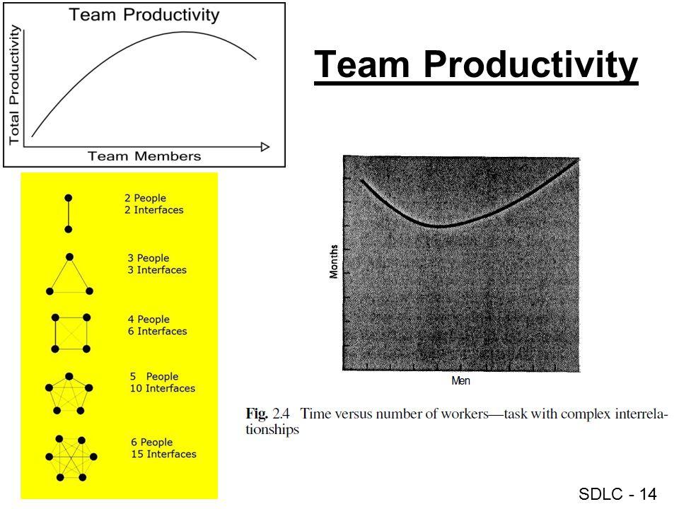 Team Productivity
