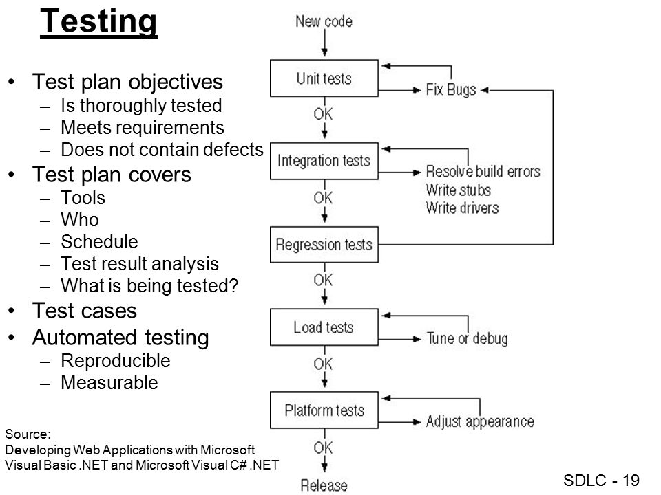 Testing Test plan objectives Test plan covers Test cases