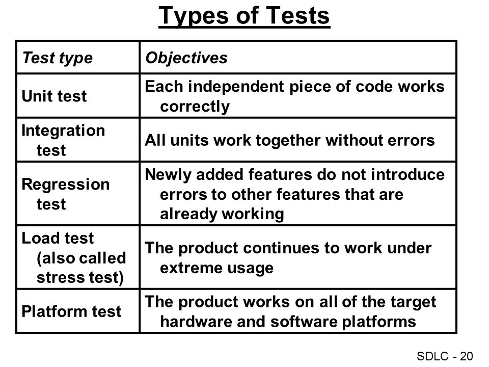 Types of Tests Test type Objectives Unit test