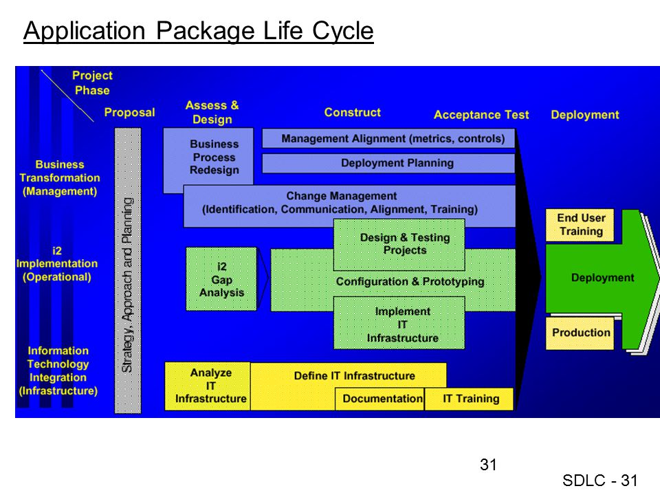 Application Package Life Cycle