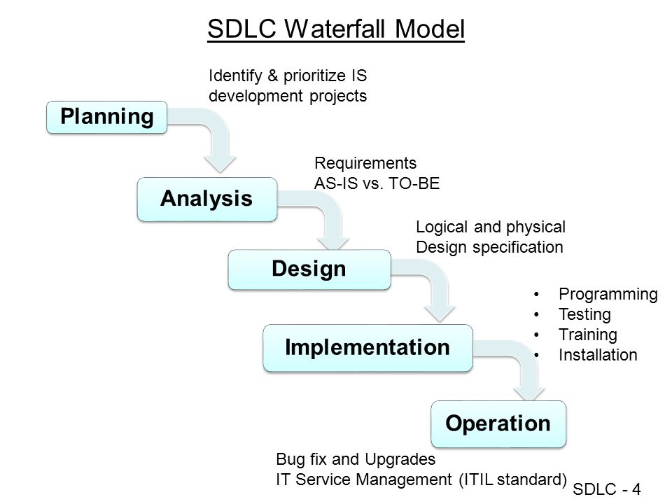 SDLC Waterfall Model Planning Analysis Design Implementation Operation