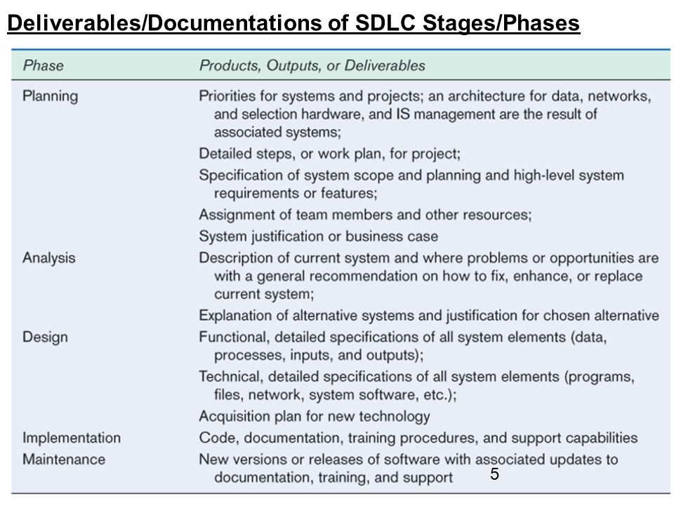Deliverables/Documentations of SDLC Stages/Phases