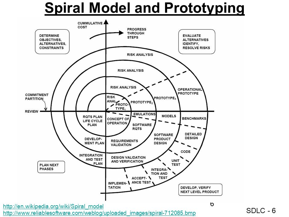 Spiral Model and Prototyping