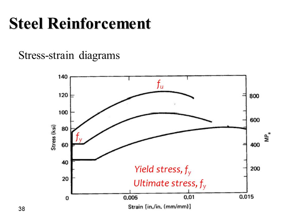 Steel Reinforcement Stress-strain diagrams fu fy Yield stress, fy