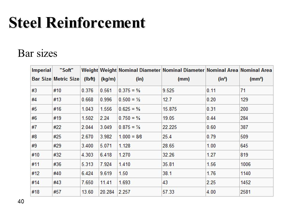 Steel Reinforcement Bar sizes
