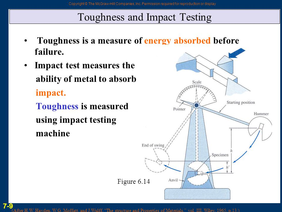 Toughness and Impact Testing
