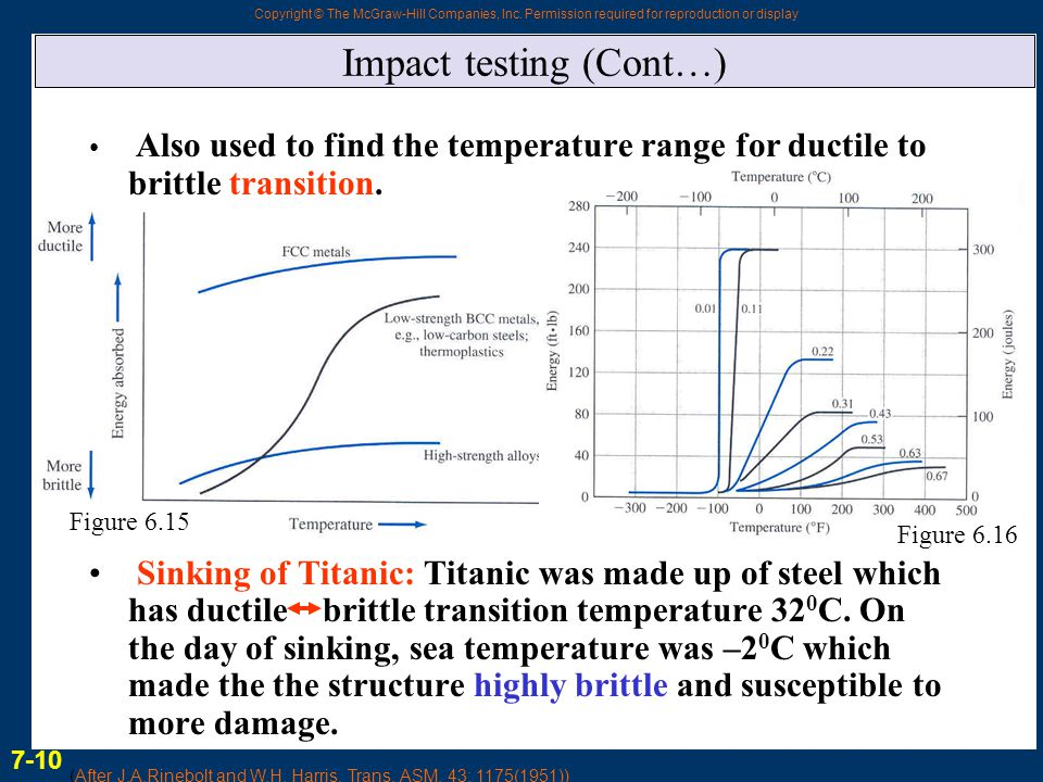 Impact testing (Cont…)