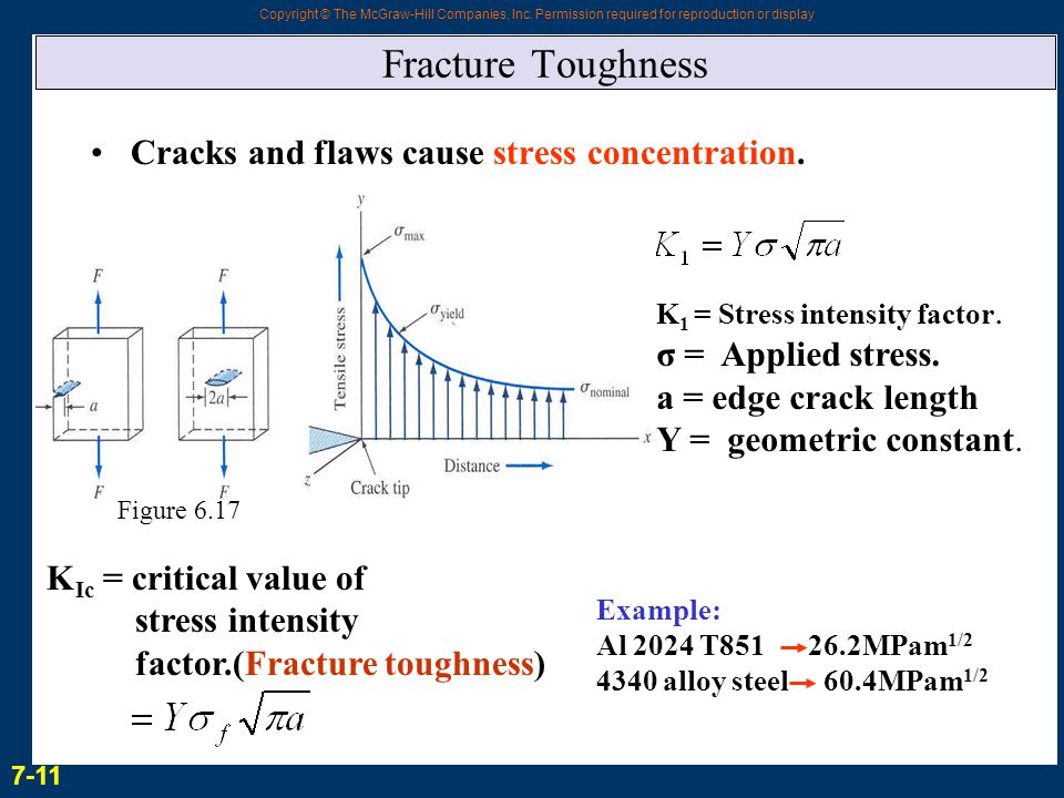 Fracture Toughness Cracks and flaws cause stress concentration.