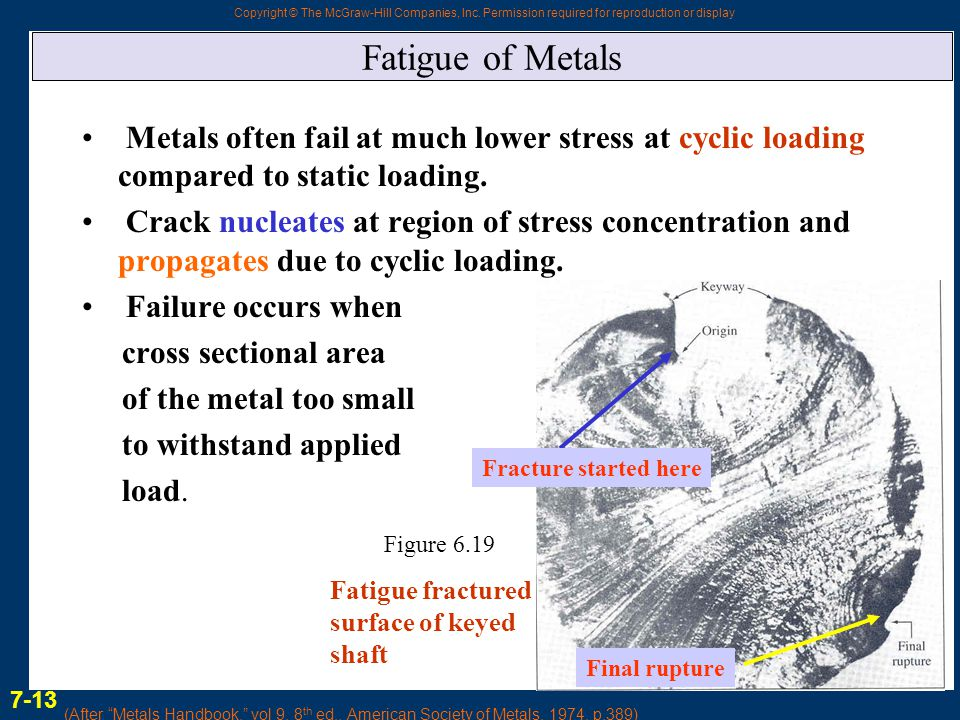 Fatigue of Metals Metals often fail at much lower stress at cyclic loading compared to static loading.