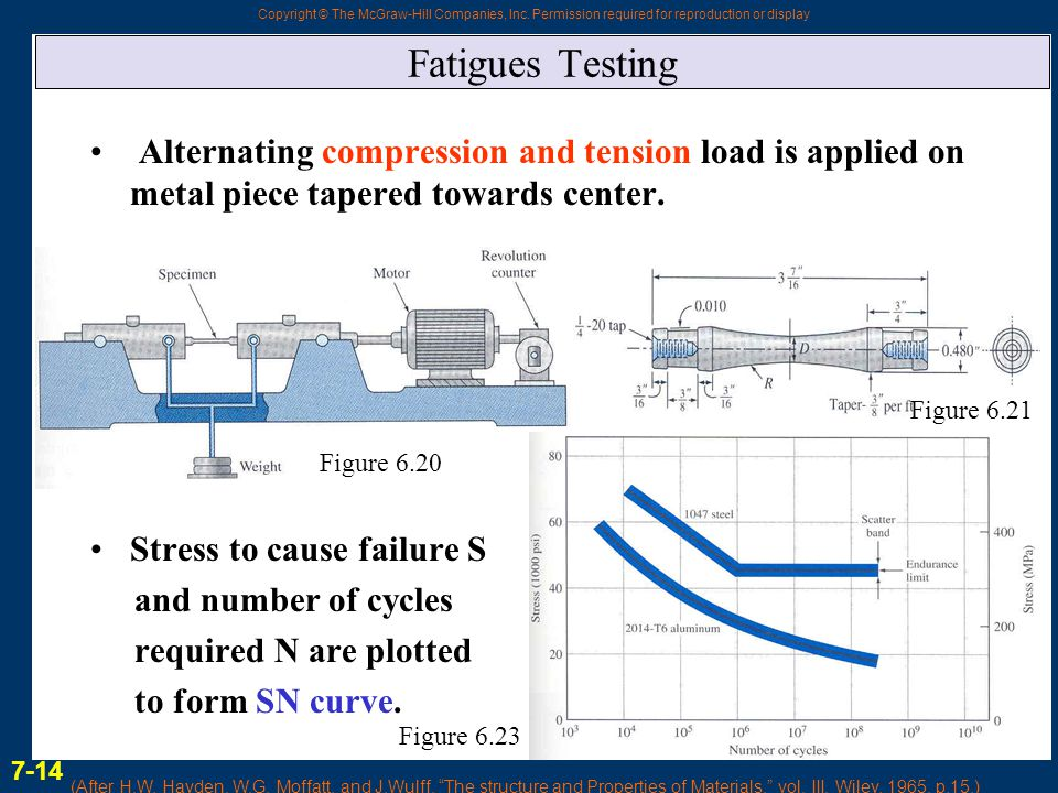 Fatigues Testing Alternating compression and tension load is applied on metal piece tapered towards center.