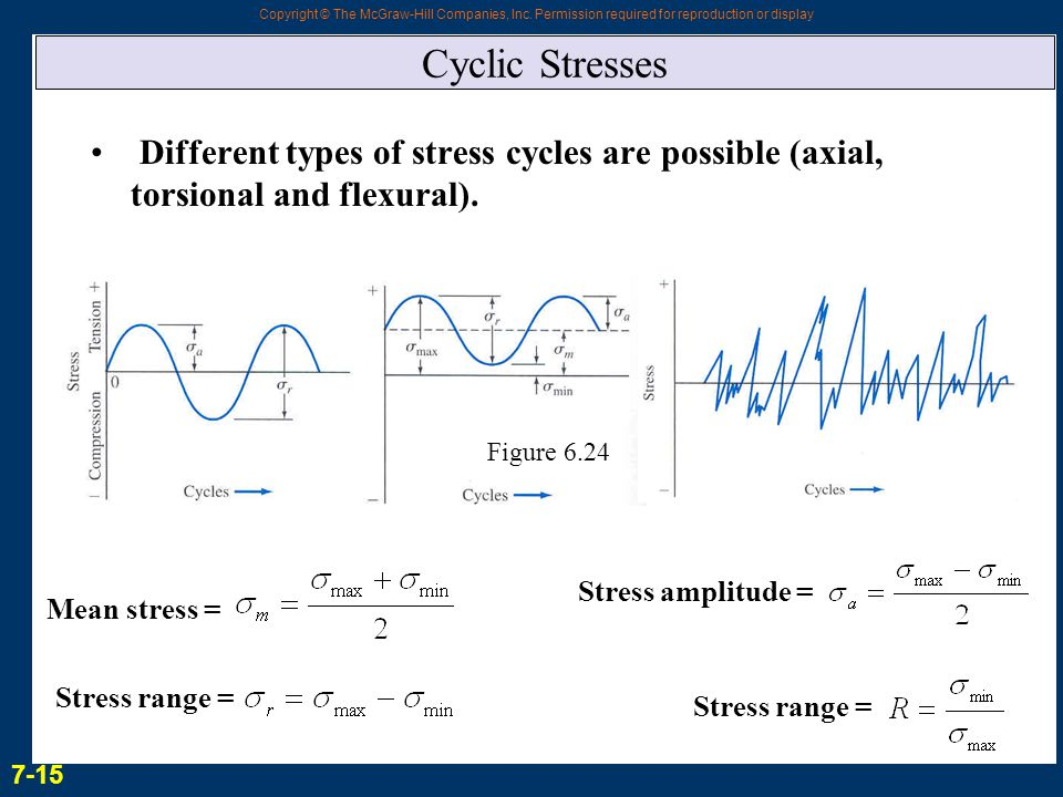 Cyclic Stresses Different types of stress cycles are possible (axial, torsional and flexural). Figure 6.24.
