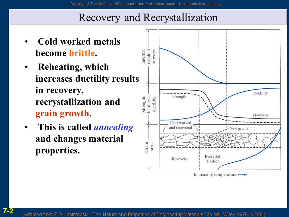 Recovery and Recrystallization