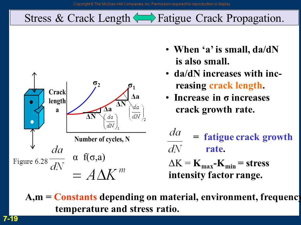 Stress & Crack Length Fatigue Crack Propagation.