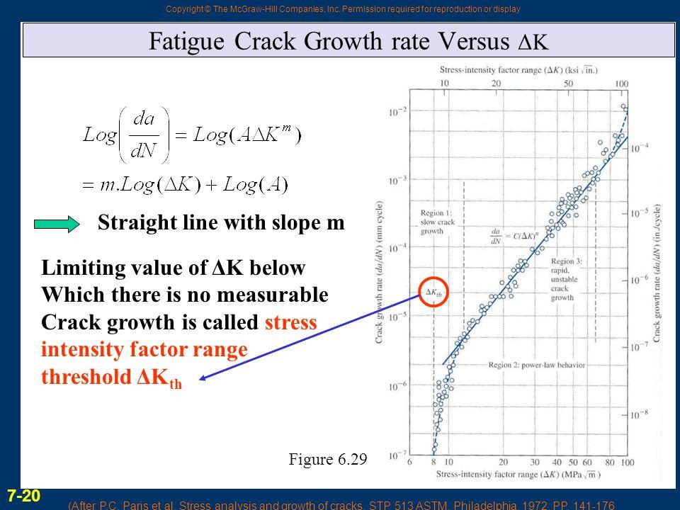 Fatigue Crack Growth rate Versus ΔK