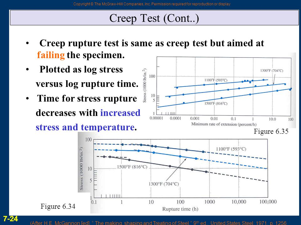 Creep Test (Cont..) Creep rupture test is same as creep test but aimed at failing the specimen. Plotted as log stress.