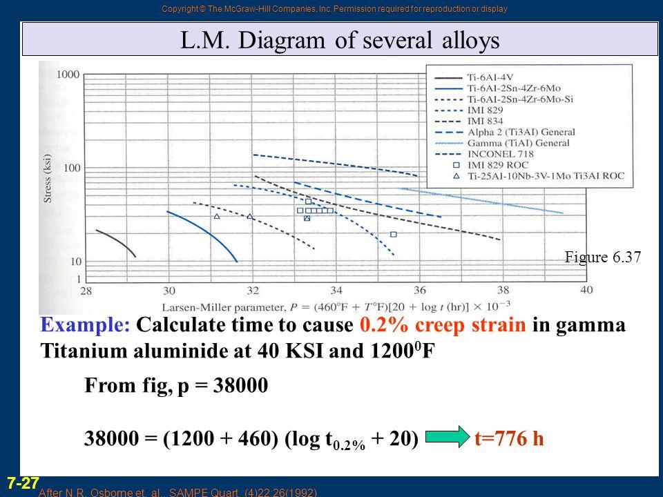 L.M. Diagram of several alloys