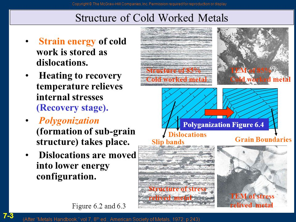 Structure of Cold Worked Metals