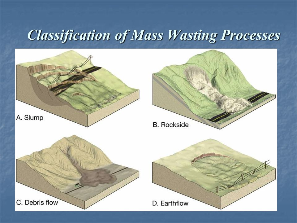 Classification of Mass Wasting Processes