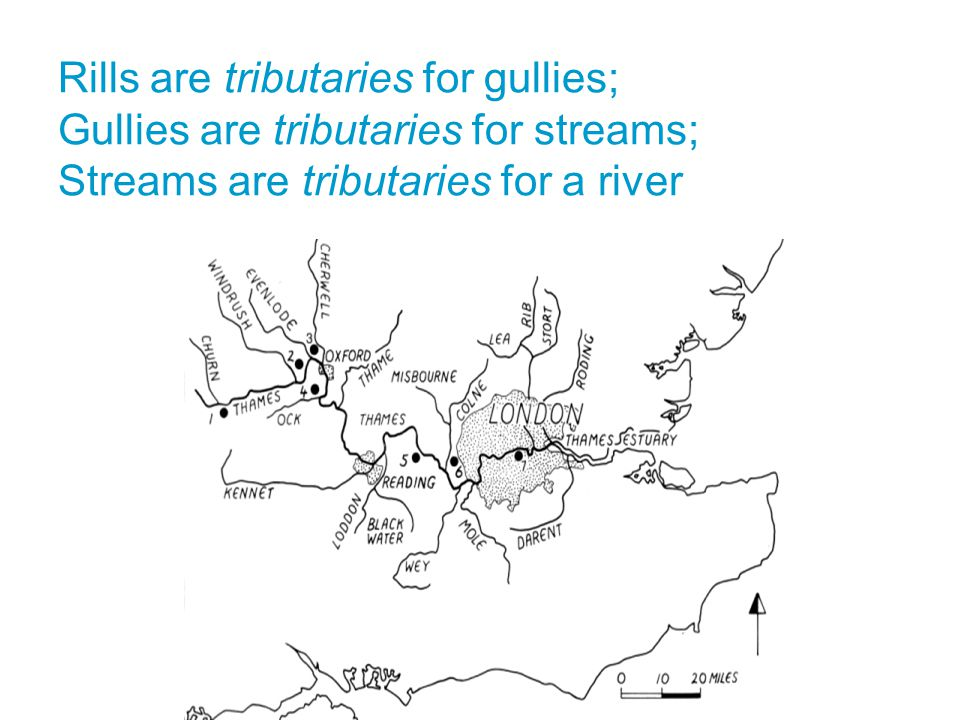 Rills are tributaries for gullies; Gullies are tributaries for streams; Streams are tributaries for a river