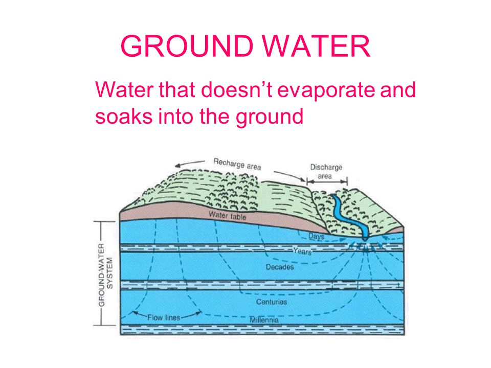 GROUND WATER Water that doesn't evaporate and soaks into the ground