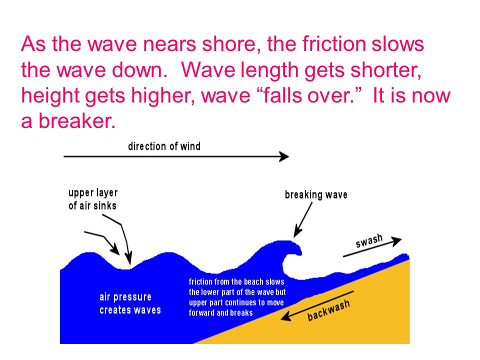 As the wave nears shore, the friction slows the wave down