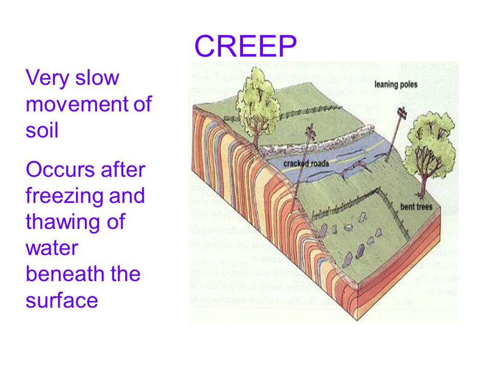CREEP Very slow movement of soil