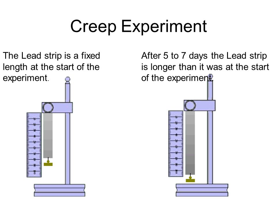 Creep Experiment The Lead strip is a fixed