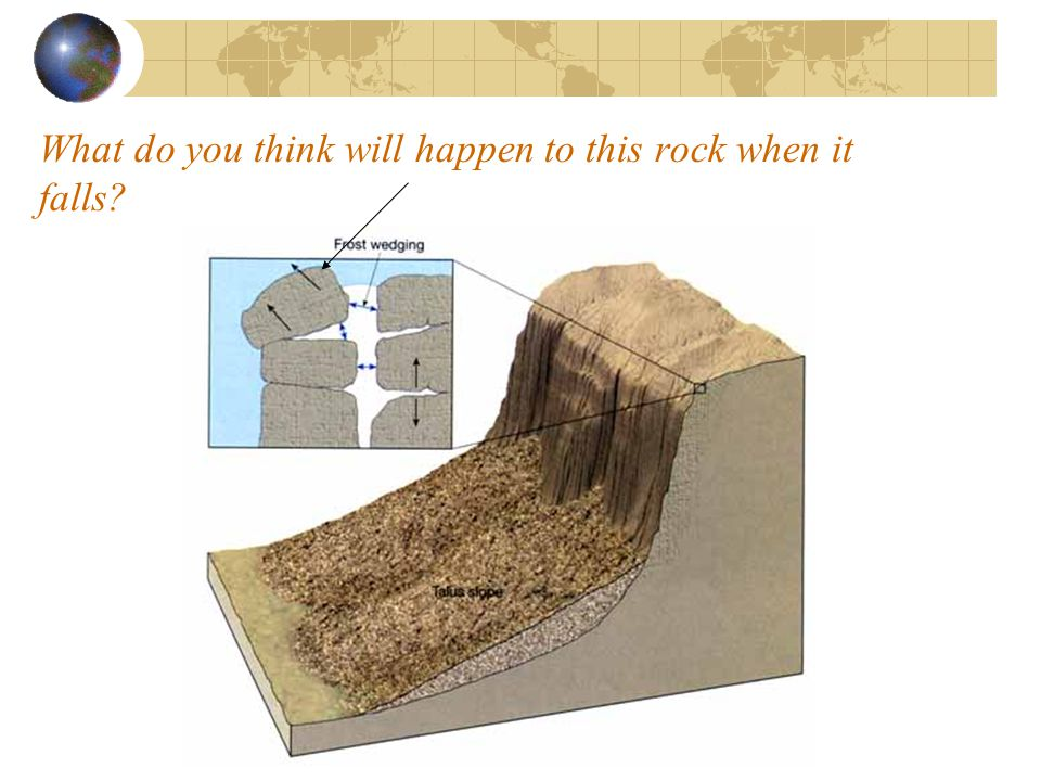 What do you think will happen to this rock when it falls