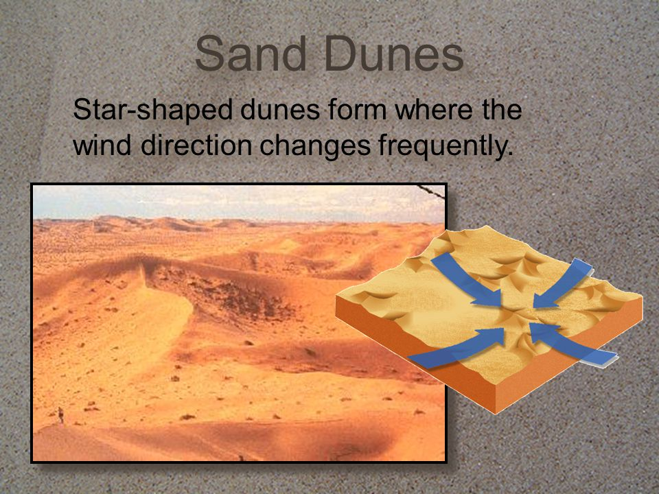 Sand Dunes Star-shaped dunes form where the wind direction changes frequently.