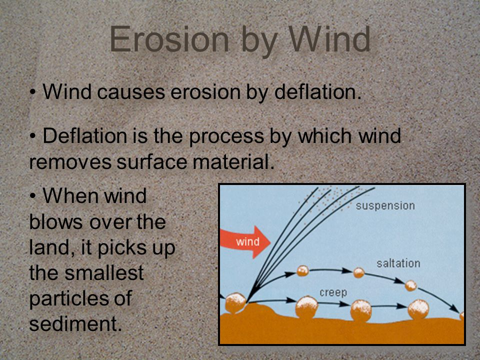 Wind causes erosion by deflation.