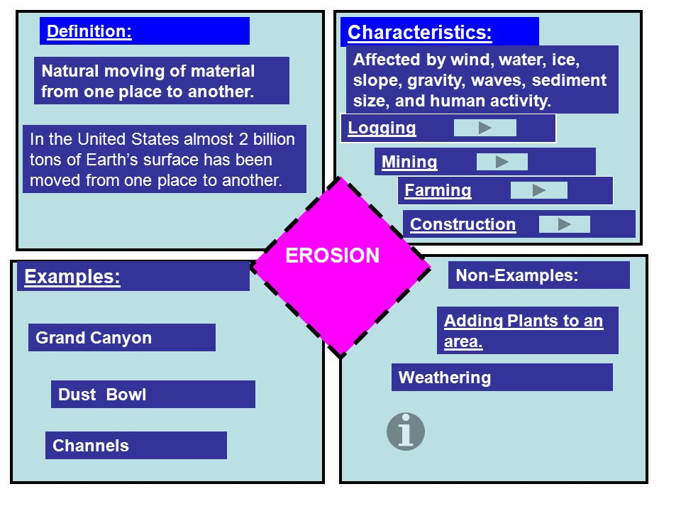 EROSION Characteristics: Examples: Definition: