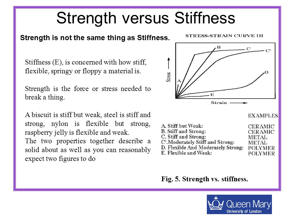 Strength versus Stiffness