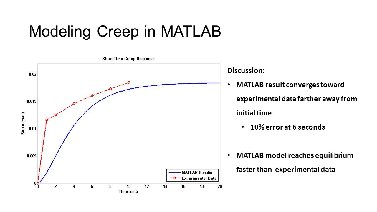 Modeling Creep in MATLAB