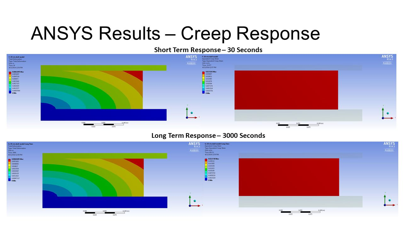 ANSYS Results – Creep Response