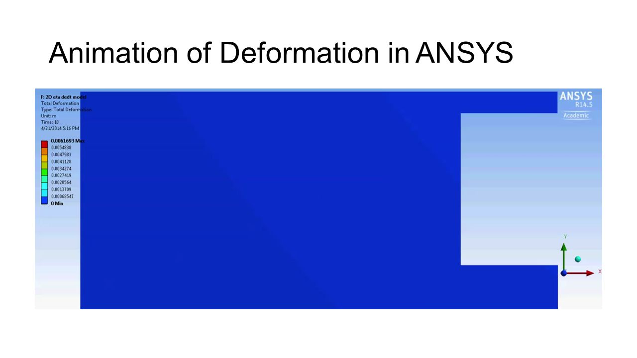 Animation of Deformation in ANSYS