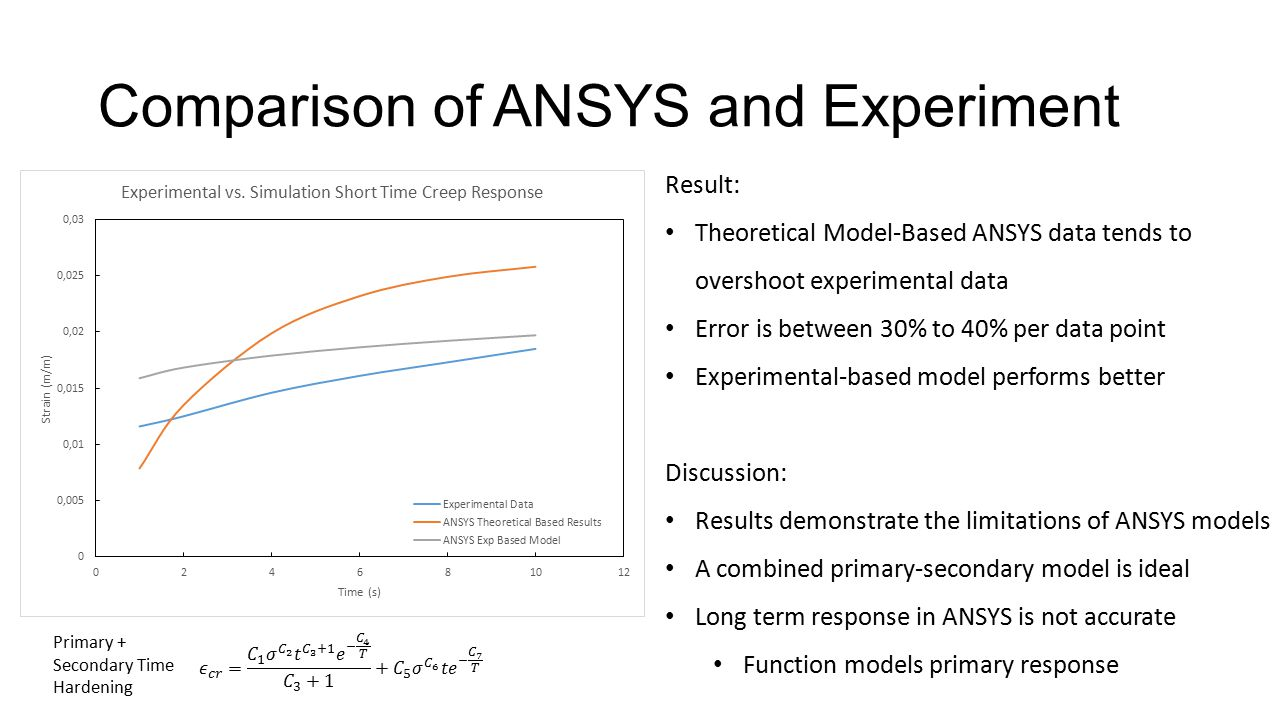 Comparison of ANSYS and Experiment