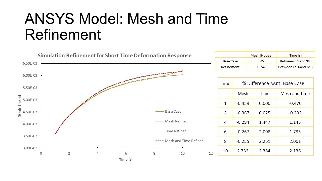 ANSYS Model: Mesh and Time Refinement