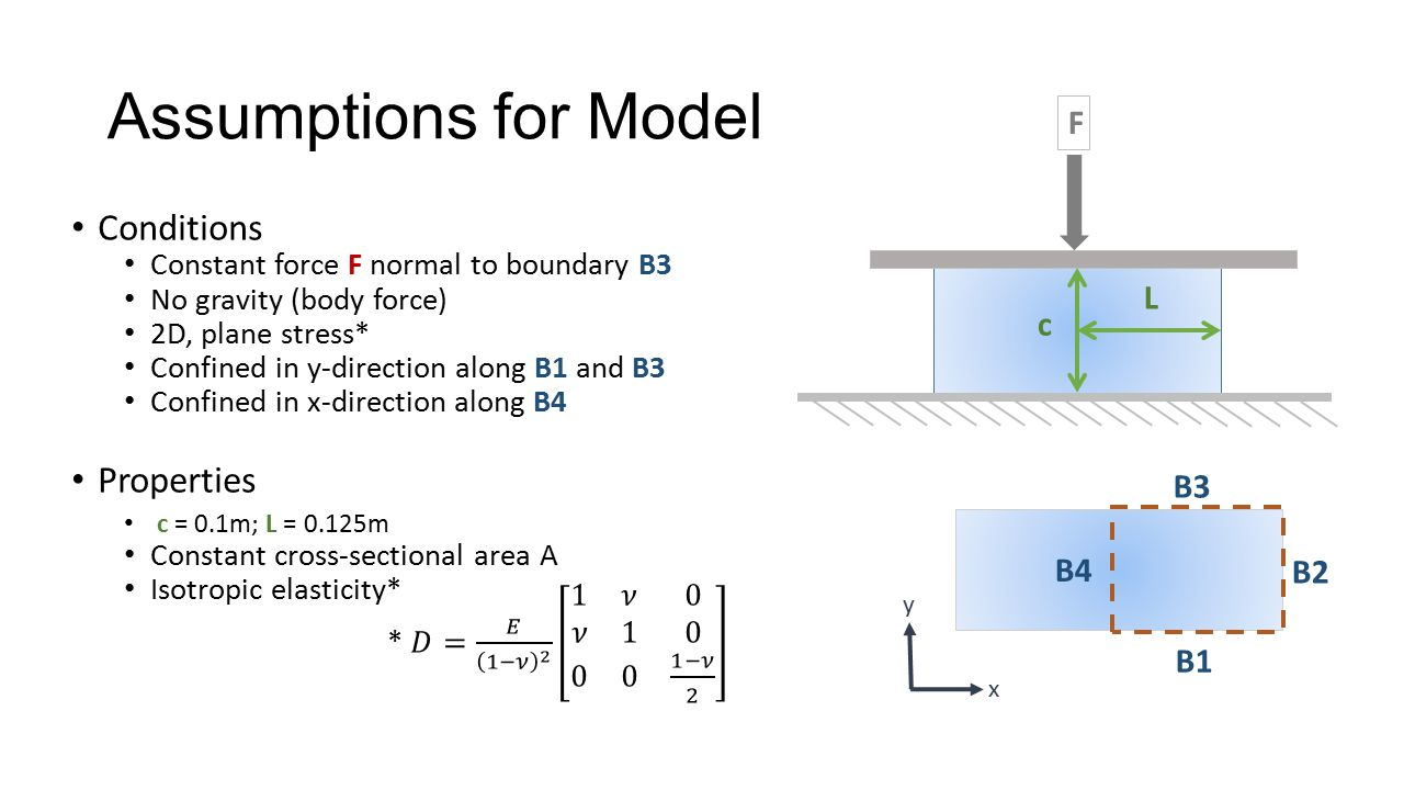 Assumptions for Model Conditions Properties F L c B3 B4 B2 B1