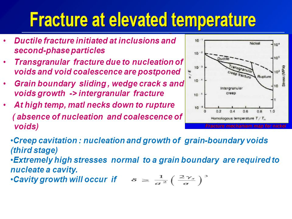 Ductile fracture initiated at inclusions and second-phase particles
