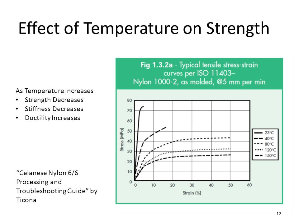 Effect of Temperature on Strength