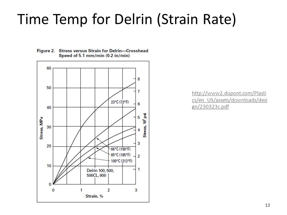 Time Temp for Delrin (Strain Rate)