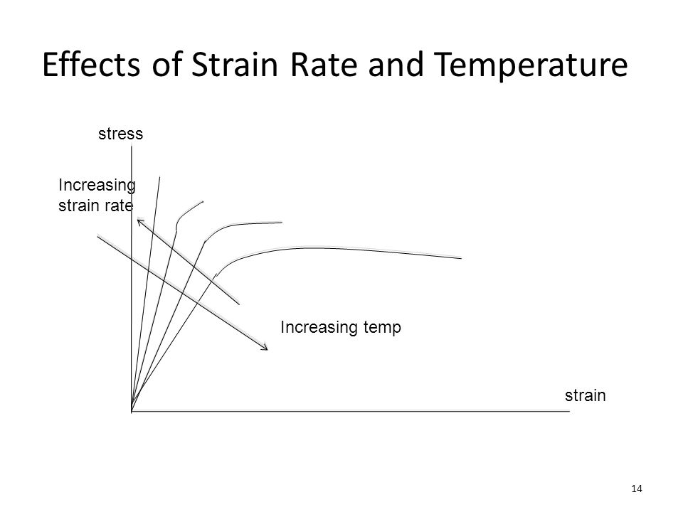 Effects of Strain Rate and Temperature