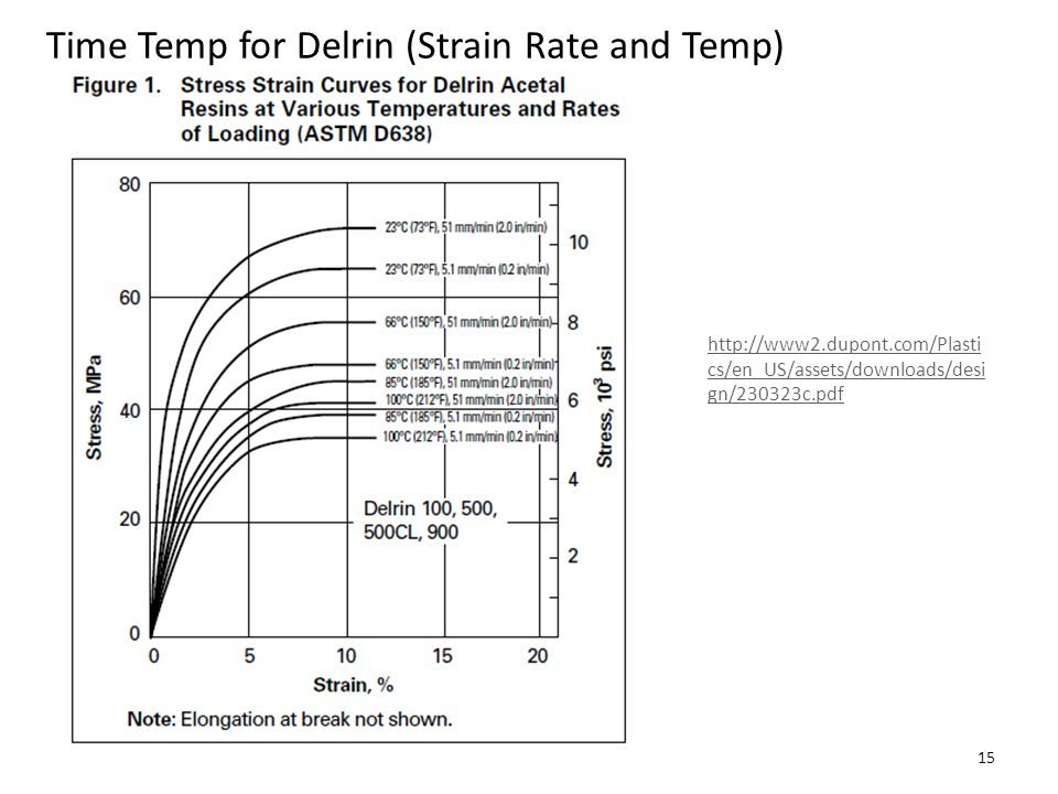 Time Temp for Delrin (Strain Rate and Temp)