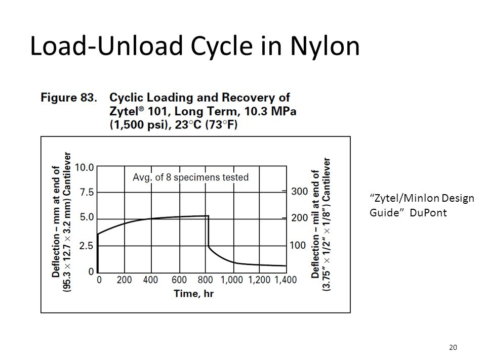 Load-Unload Cycle in Nylon