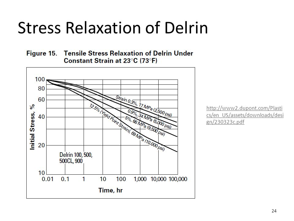 Stress Relaxation of Delrin