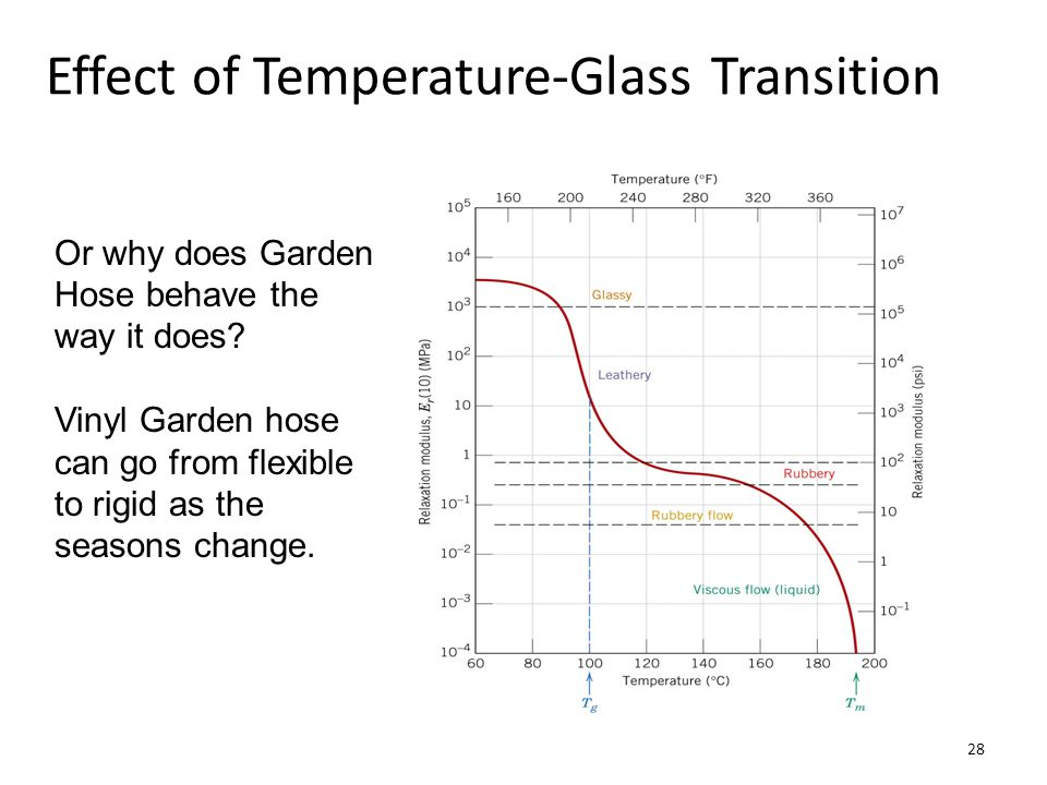 Effect of Temperature-Glass Transition