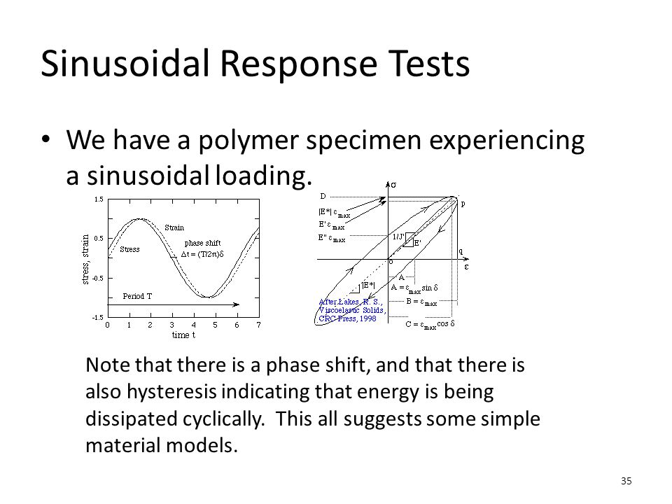 Sinusoidal Response Tests