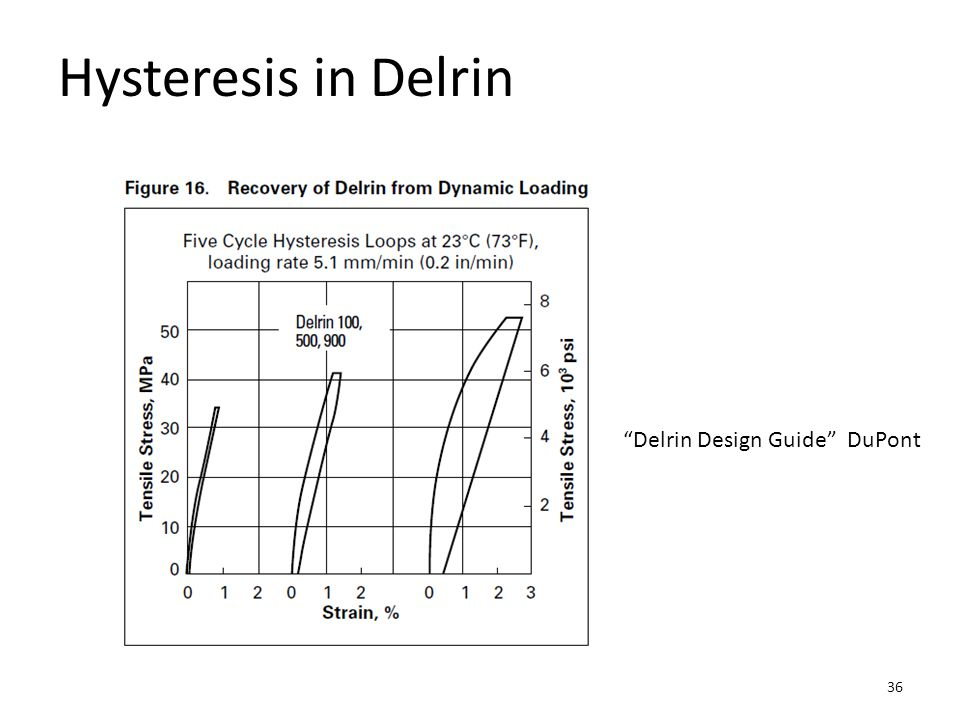 Hysteresis in Delrin Delrin Design Guide DuPont