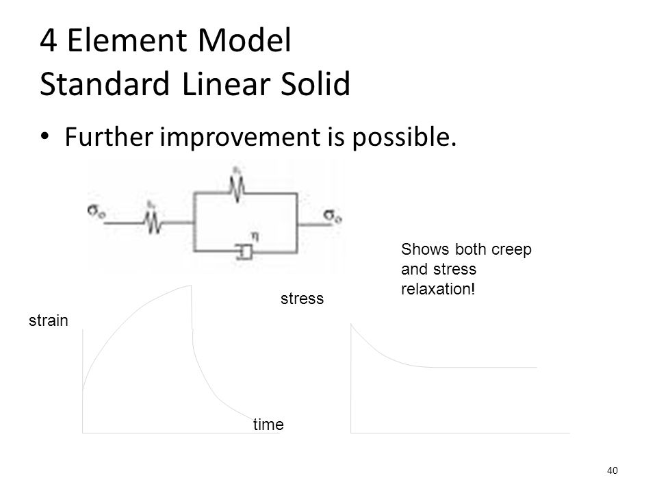 4 Element Model Standard Linear Solid